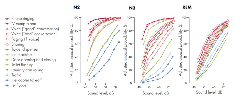 "Buxton et al., ""Sleep disruption due to hospital noises"", Ann. Intern. Med., 2012, vol 157(3), Page 174"